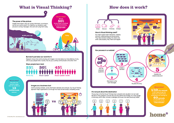 How does visual thinking work